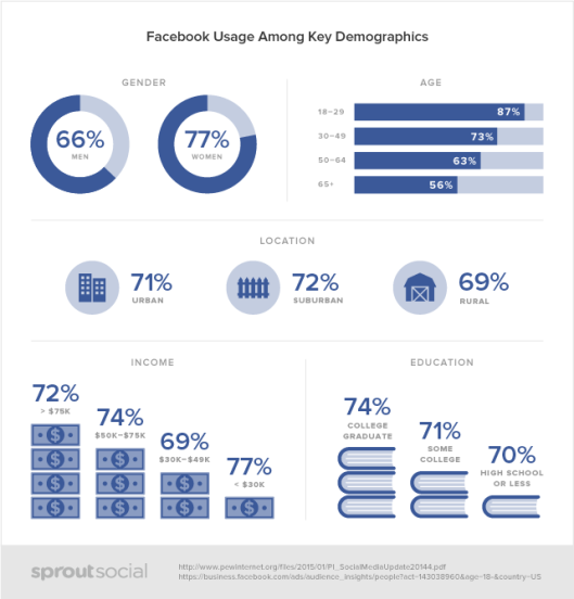 Social-Demographics-facebook